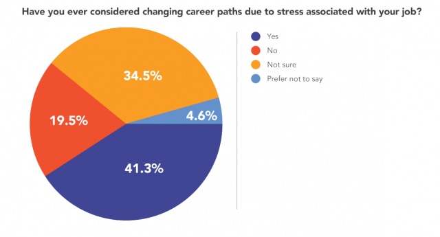 Affiliate Marketers consider quitting over stress